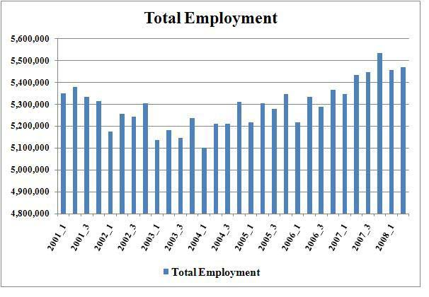 Employment NYC 2008